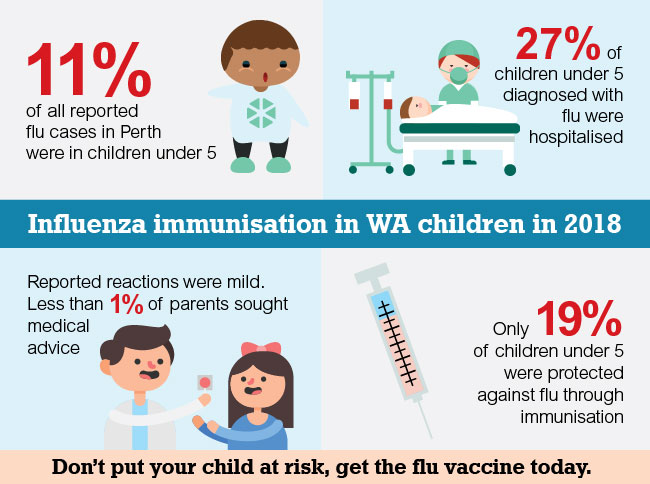 Infographic showing statistics about influenza immunisation in WA children in 2017